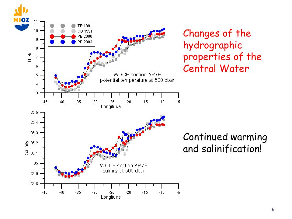 5 Changes of the hydrographic properties of the Central Water Continued warming and salinification!