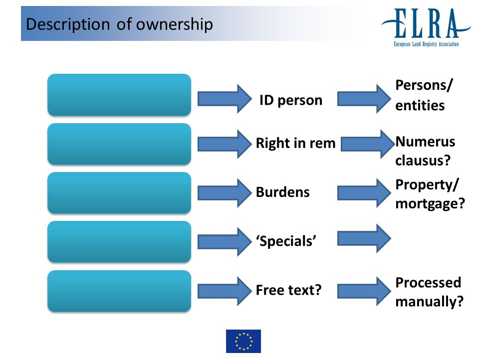 Description of ownership Right in rem entities ID person Persons/ Property/ mortgage.