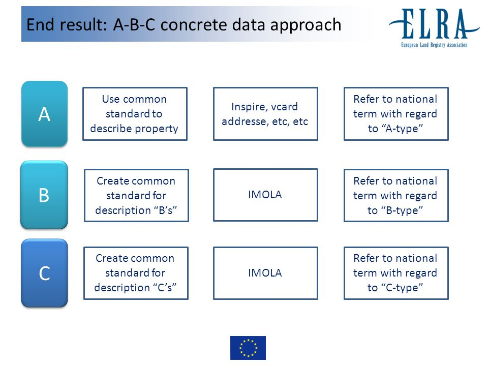 End result: A-B-C concrete data approach A A B B C C Use common standard to describe property Inspire, vcard addresse, etc, etc Refer to national term with regard to B-type Refer to national term with regard to C-type Refer to national term with regard to A-type Create common standard for description B's Create common standard for description C's IMOLA
