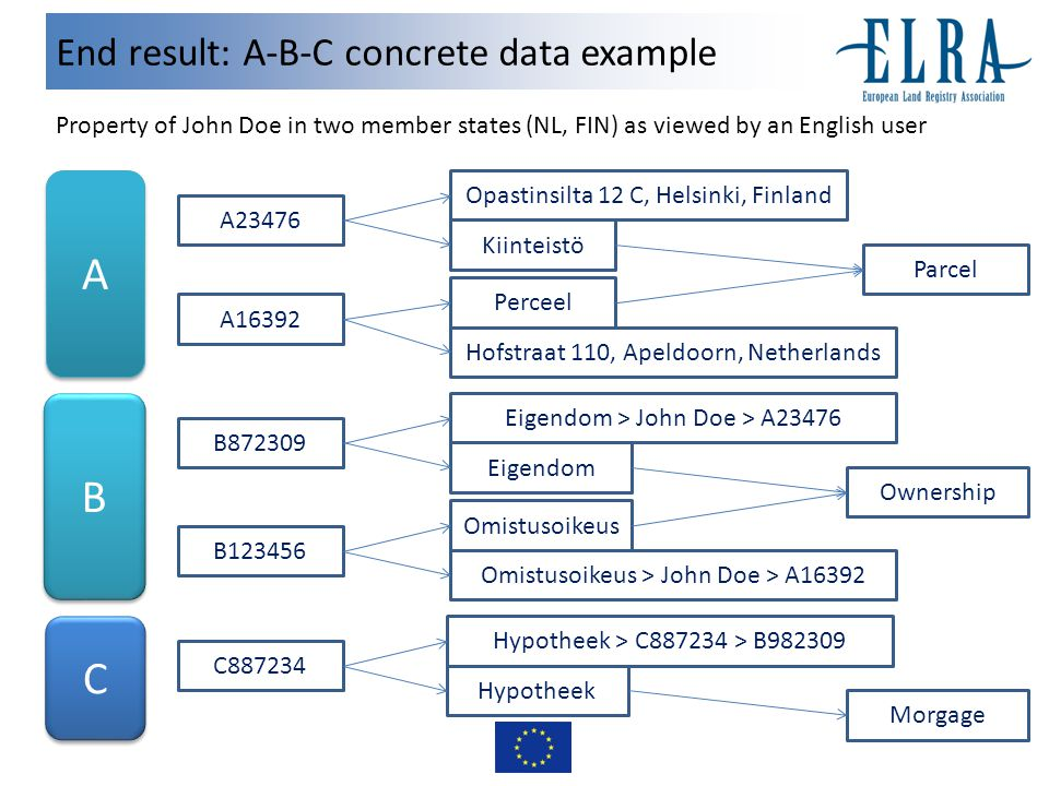 End result: A-B-C concrete data example A A B B C C A23476 Perceel Parcel A16392 Kiinteistö Opastinsilta 12 C, Helsinki, Finland Hofstraat 110, Apeldoorn, Netherlands B872309 Eigendom B123456 Eigendom > John Doe > A23476 Omistusoikeus Ownership Omistusoikeus > John Doe > A16392 C887234 Hypotheek > C887234 > B982309 Hypotheek Morgage Property of John Doe in two member states (NL, FIN) as viewed by an English user