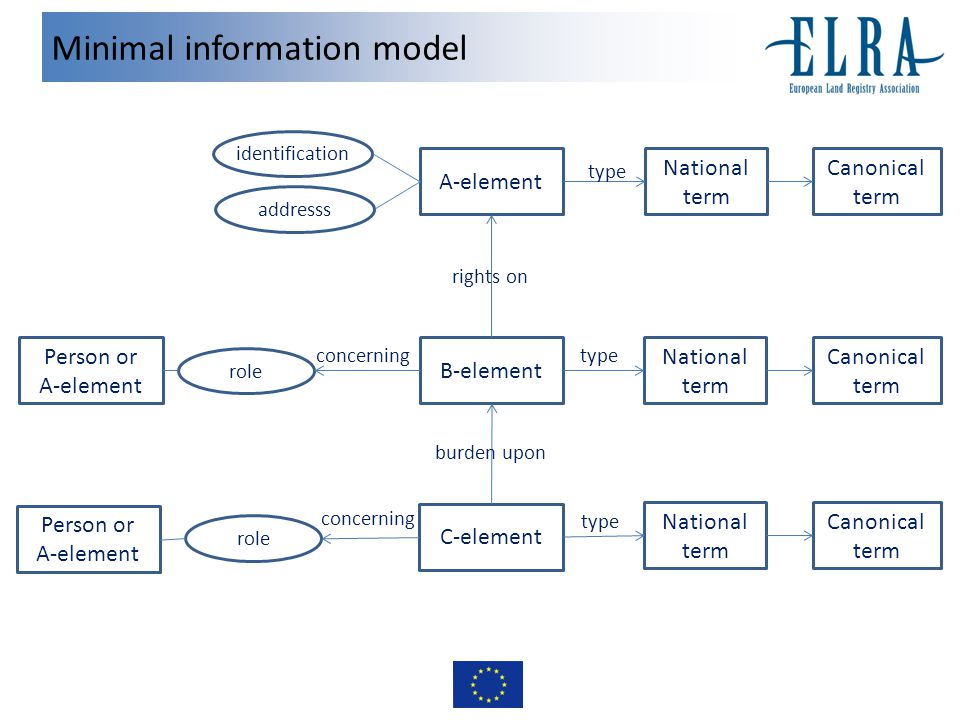 Minimal information model A-element National term B-element rights on C-element burden upon Canonical term National term Canonical term National term Canonical term identification addresss Person or A-element role type concerning Person or A-element role concerning