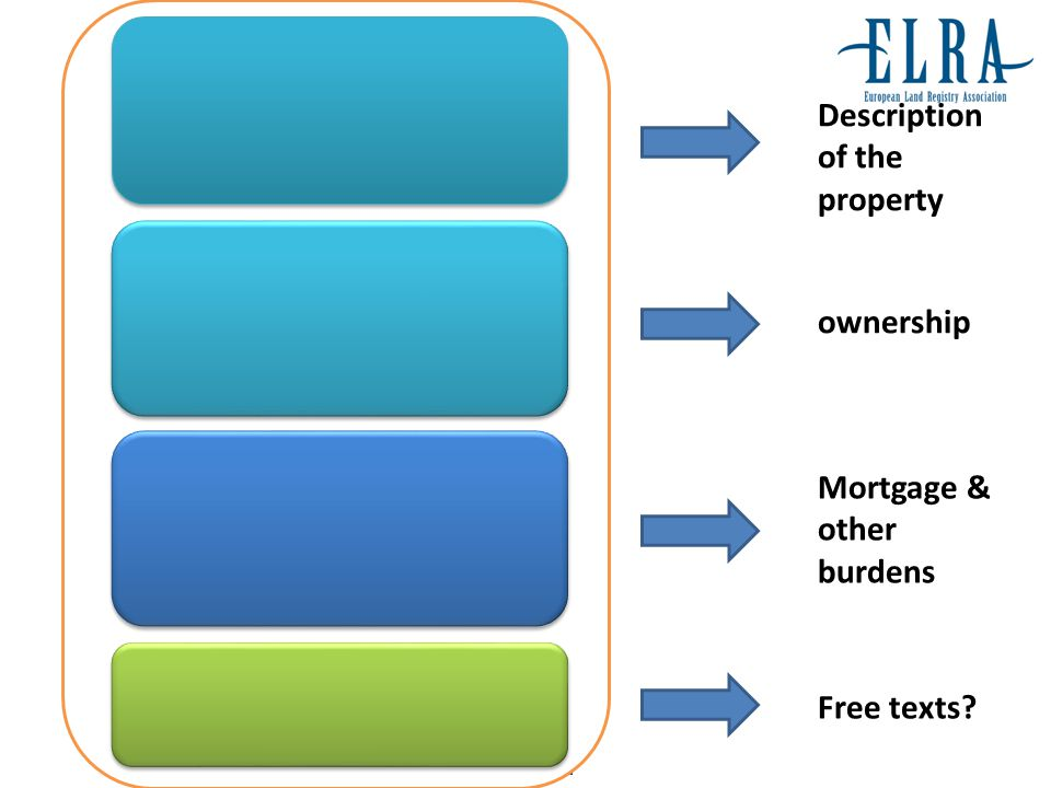 Description of the property ownership Mortgage & other burdens Free texts