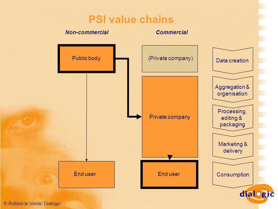 © Robbin te Velde/ Dialogic PSI value chains Public body End user (Private company) Private company End user Non-commercialCommercial Data creation Aggregation & organisation Processing, editing & packaging Marketing & delivery Consumption