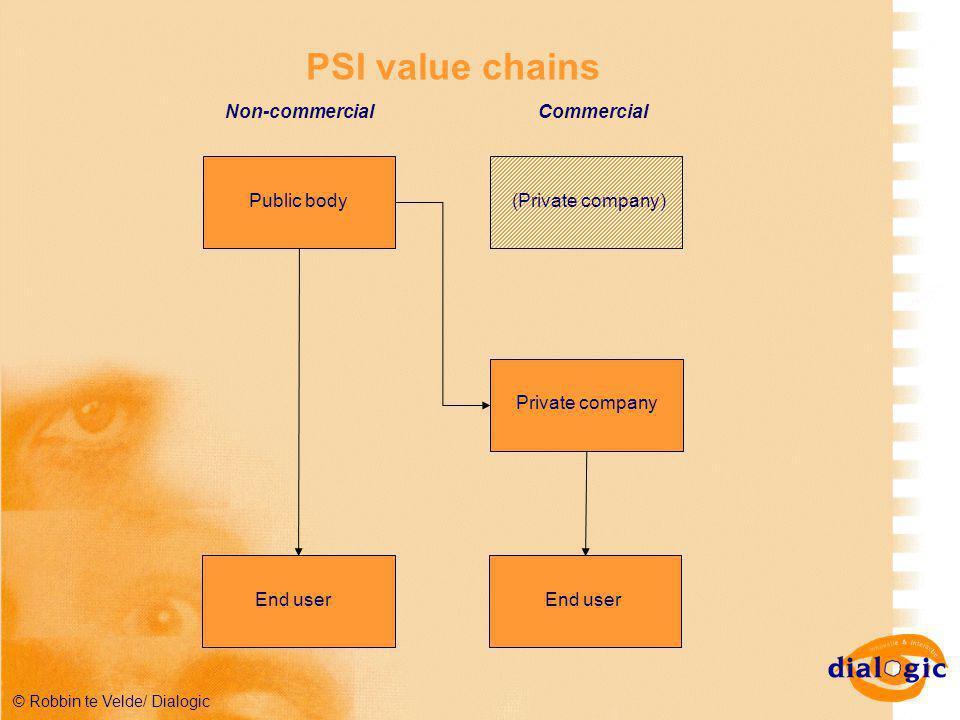 © Robbin te Velde/ Dialogic PSI value chains Public body End user (Private company) Private company End user Non-commercialCommercial