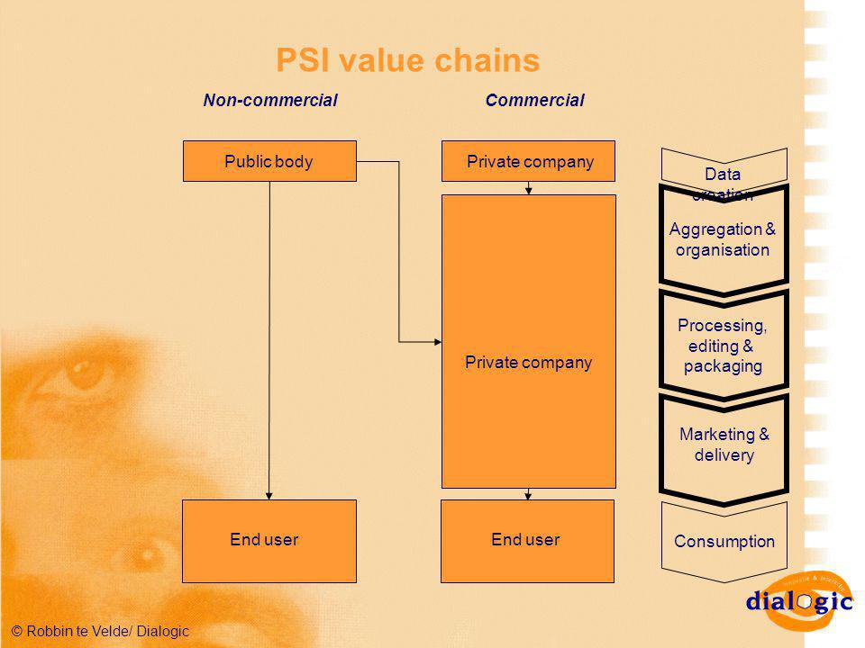 © Robbin te Velde/ Dialogic PSI value chains Public body End user Private company End user Non-commercialCommercial Data creation Aggregation & organisation Processing, editing & packaging Marketing & delivery Consumption Low end mass marketHigh end niche market Indirect (welfare) effectsDirect economic effects