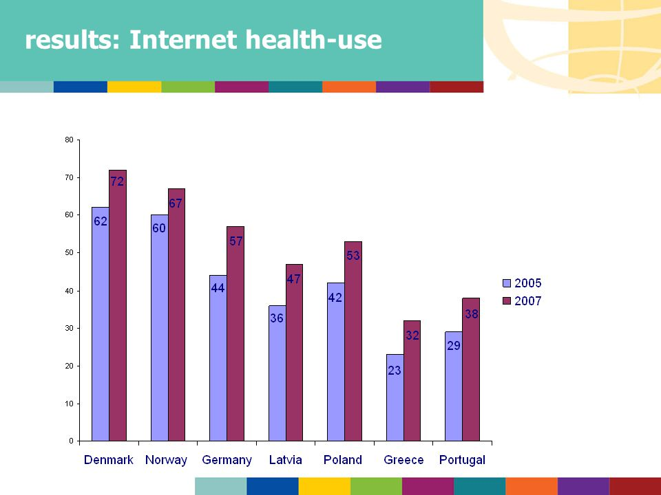 results: Internet health-use