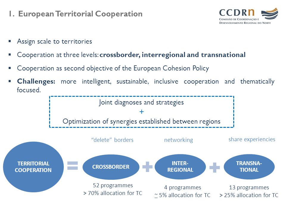 1. European Territorial Cooperation  Assign scale to territories  Cooperation at three levels: crossborder, interregional and transnational  Cooper