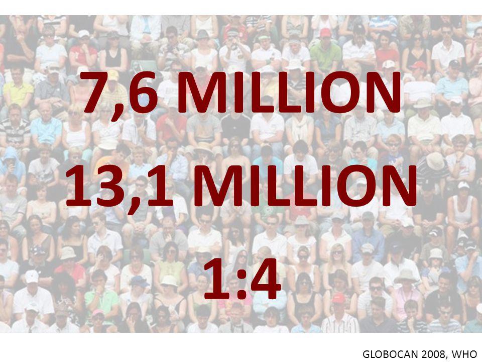 7,6 MILLION 13,1 MILLION 1:4 GLOBOCAN 2008, WHO