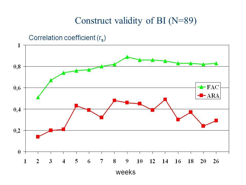 Construct validity of BI (N=89) weeks Correlation coefficient (r s )