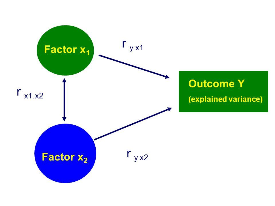 Factor x 2 Factor x 1 Outcome Y (explained variance) r y.x2 r y.x1 r x1.x2