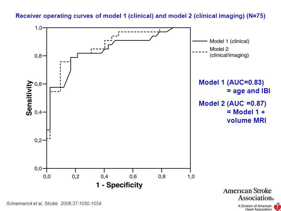 Copyright ©2006 American Heart Association Schiemanck, S. K. et al. Stroke 2006;37:1050-1054 Receiver operating curves of model 1 (clinical) and model