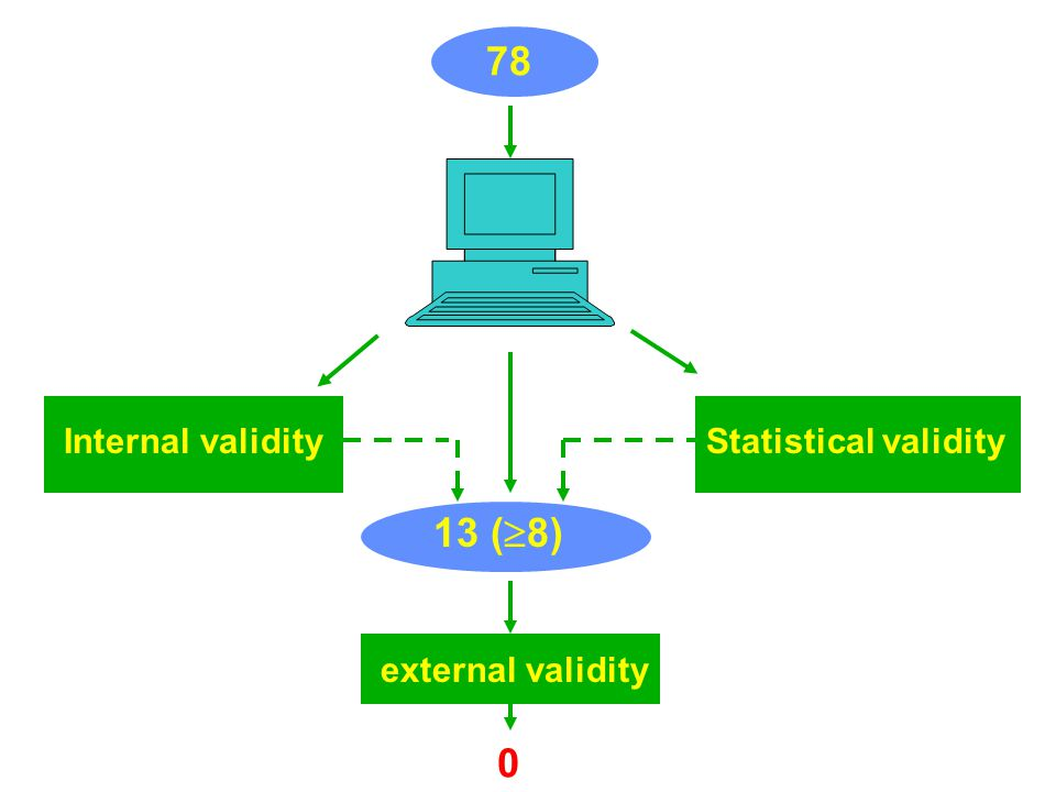 Internal validity 78 Statistical validity external validity 13 (  8) 0