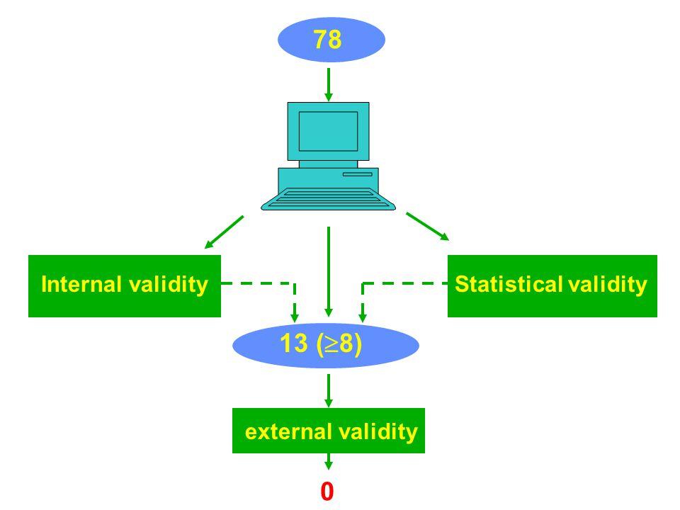 Internal validity 78 Statistical validity external validity 13 (  8) 0