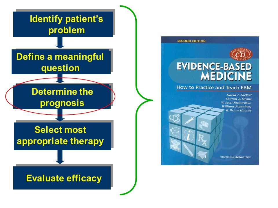 Identify patient's problem Define a meaningful question Determine the prognosis Select most appropriate therapy Evaluate efficacy