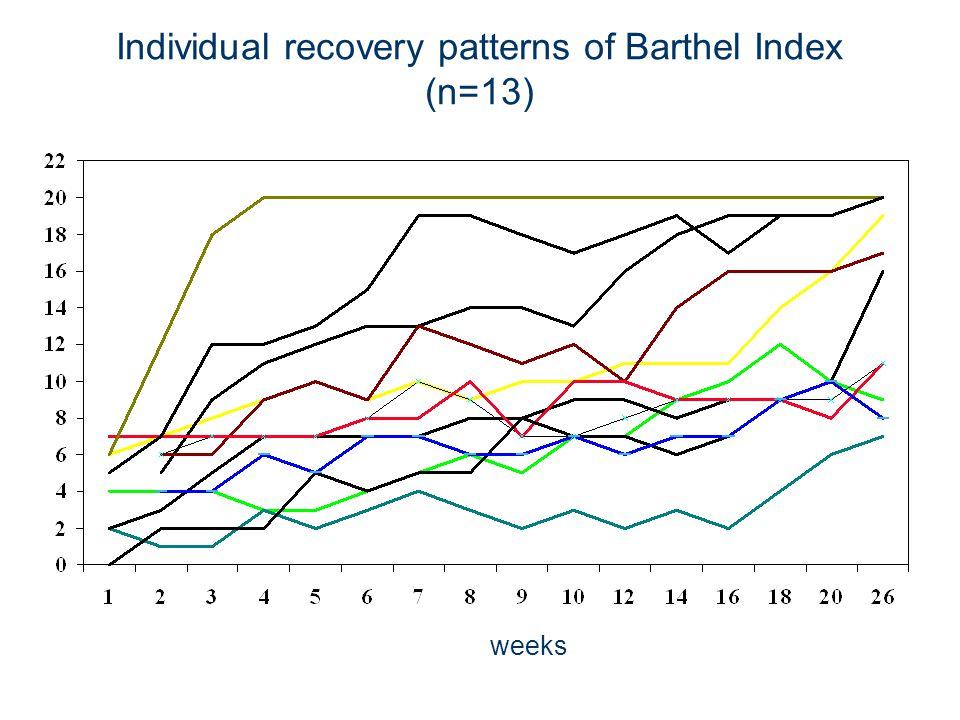 Individual recovery patterns of Barthel Index (n=13) weeks BI-score weeks