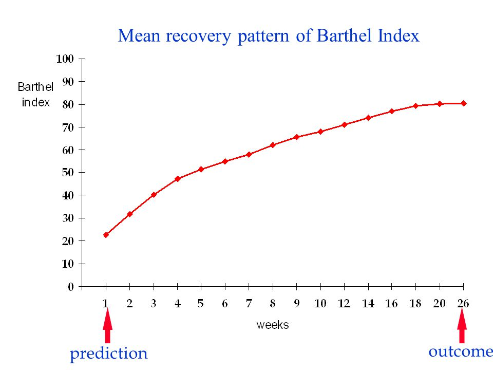 Mean recovery pattern of Barthel Index prediction outcome