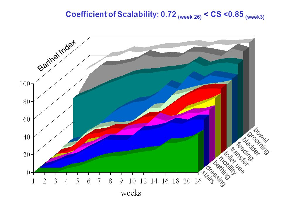 Barthel Index stairs bowel grooming bladder feeding transfer toilet use mobility dressing bathing Coefficient of Scalability: 0.72 (week 26) < CS <0.8