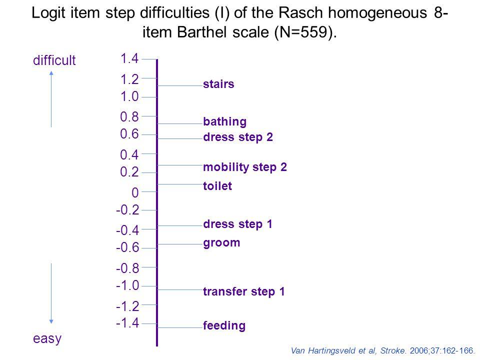 Copyright ©2006 American Heart Association van Hartingsveld, F. et al. Stroke 2006;37:162-166 Logit item step difficulties ({beta}I) of the Rasch homo