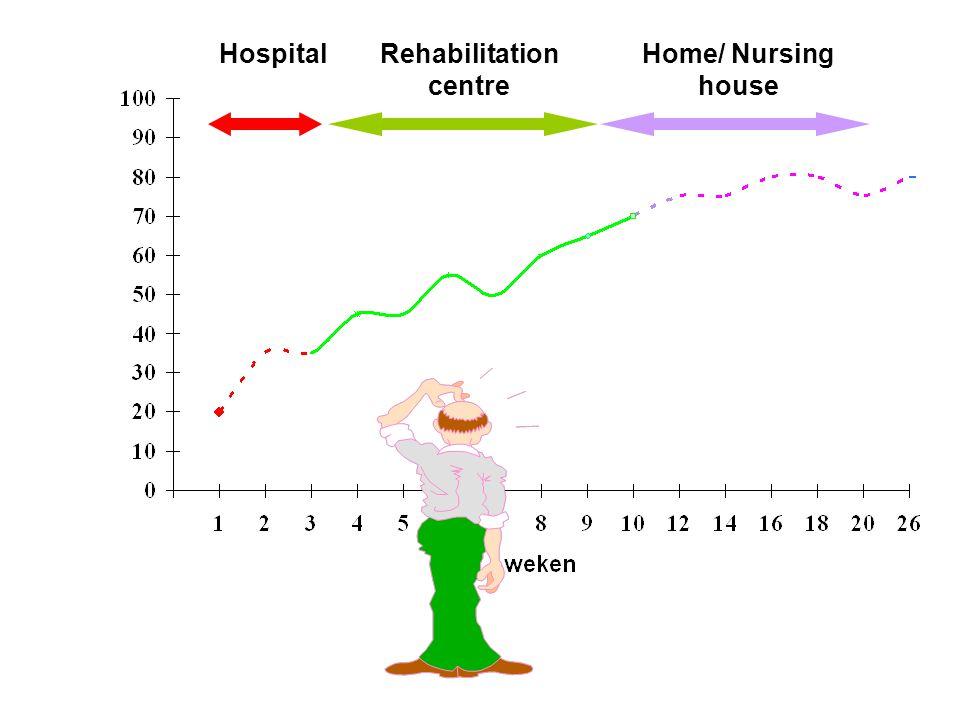 % herstel ? HospitalRehabilitation centre Home/ Nursing house
