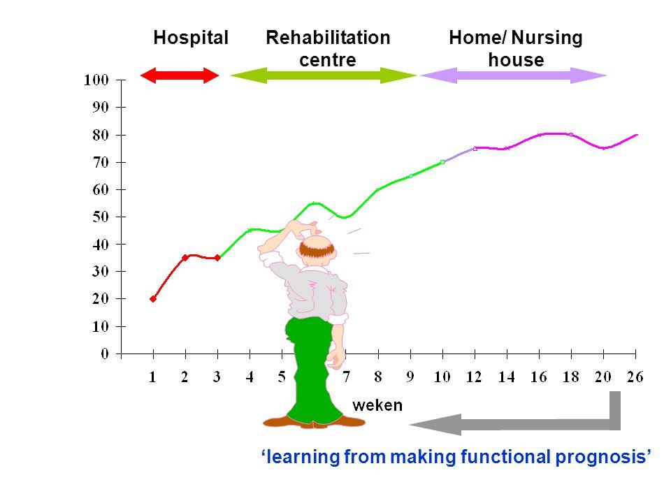 % herstel ? 'learning from making functional prognosis' HospitalRehabilitation centre Home/ Nursing house