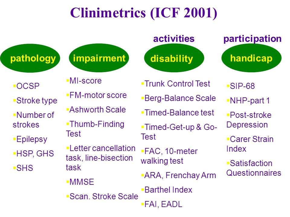 Clinimetrics (ICF 2001) pathologyimpairment disability handicap  OCSP  Stroke type  Number of strokes  Epilepsy  HSP, GHS  SHS  MI-score  FM-motor score  Ashworth Scale  Thumb-Finding Test  Letter cancellation task, line-bisection task  MMSE  Scan.