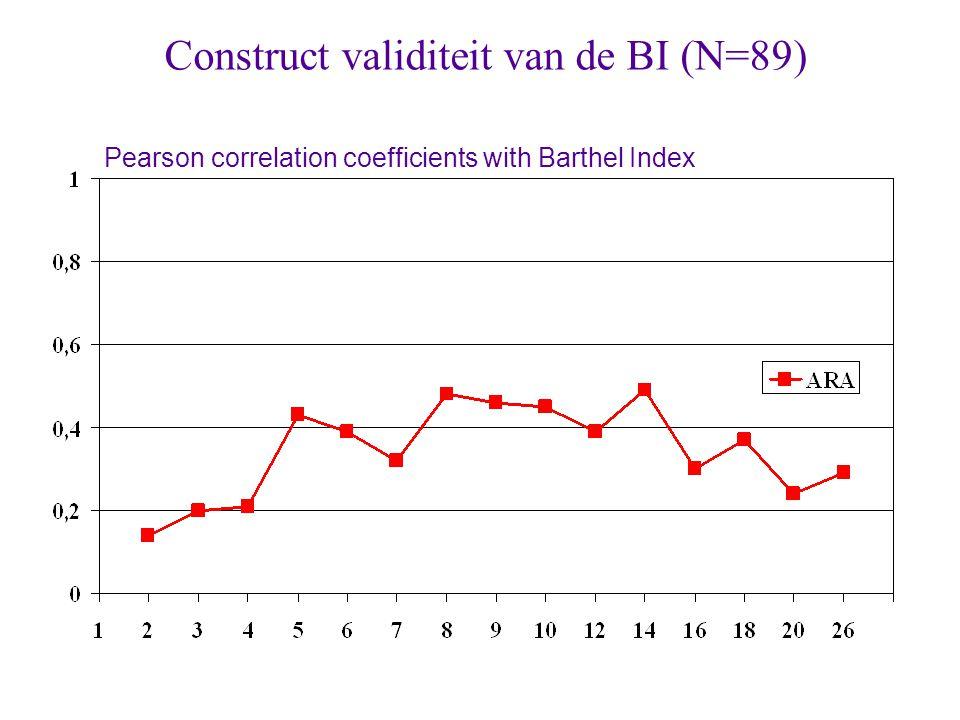 Construct validiteit van de BI (N=89) weeks Pearson correlation coefficients with Barthel Index