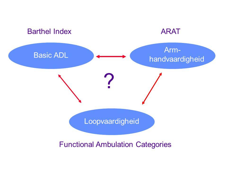 Basic ADL Arm- handvaardigheid Barthel Index ARAT ? Loopvaardigheid Functional Ambulation Categories
