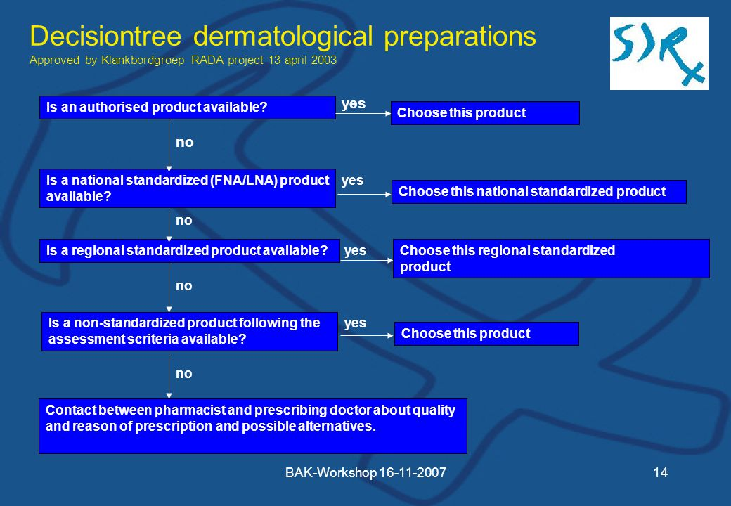 BAK-Workshop Decisiontree dermatological preparations Approved by Klankbordgroep RADA project 13 april 2003 Is an authorised product available.