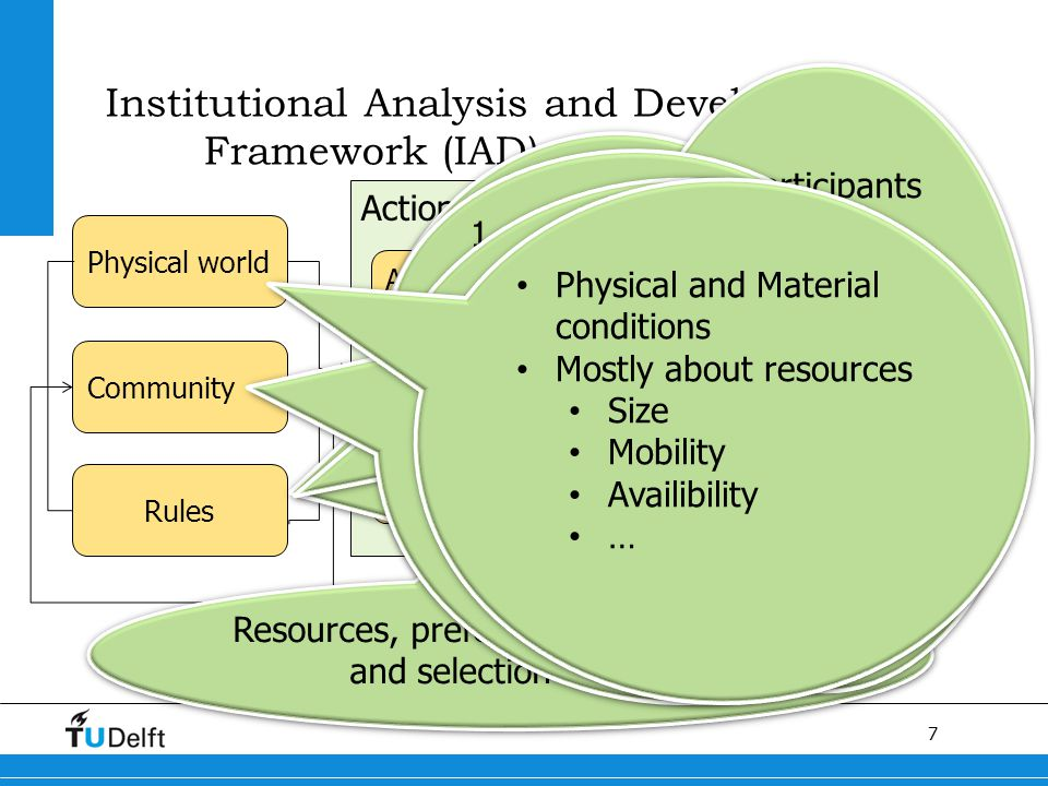 7 Titel van de presentatie Institutional Analysis and Development Framework (IAD) Physical world Community Rules Action Arena Patterns of interaction