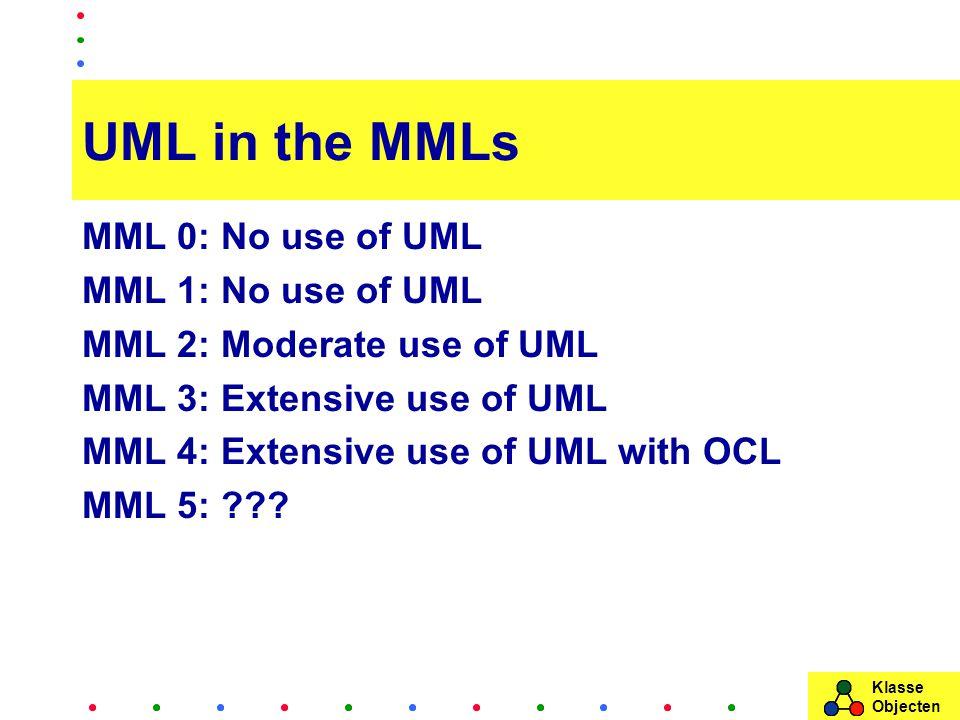 Klasse Objecten UML in the MMLs MML 0: No use of UML MML 1: No use of UML MML 2: Moderate use of UML MML 3: Extensive use of UML MML 4: Extensive use of UML with OCL MML 5: ???