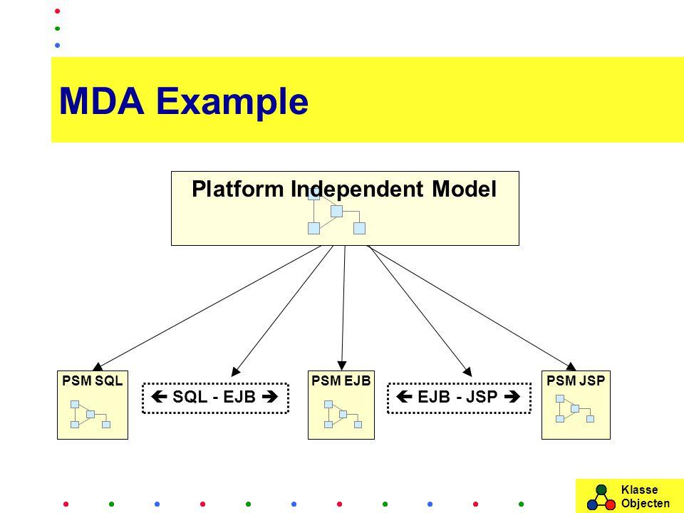 Klasse Objecten MDA Example  SQL - EJB  EJB - JSP  Platform Independent Model PSM JSPPSM SQLPSM EJB