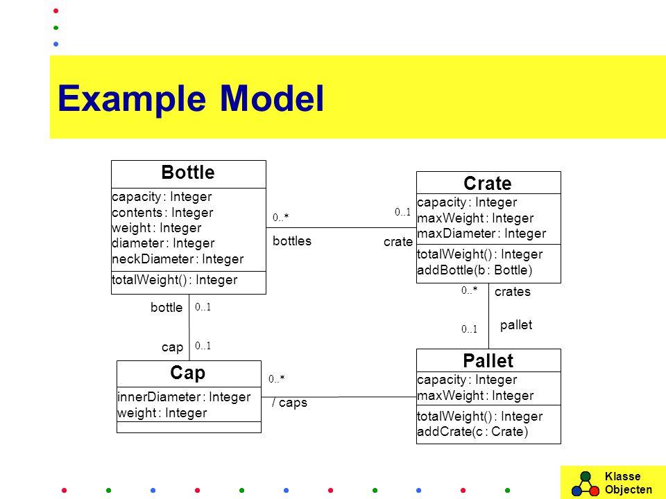 Klasse Objecten Example Model Bottle capacity : Integer contents : Integer weight : Integer diameter : Integer neckDiameter : Integer totalWeight() : Integer Cap innerDiameter : Integer weight : Integer 0..1 cap 0..* bottles Crate capacity : Integer maxWeight : Integer maxDiameter : Integer totalWeight() : Integer addBottle(b : Bottle) 0..1 bottle 0..1 Pallet capacity : Integer maxWeight : Integer totalWeight() : Integer addCrate(c : Crate) 0..1 crates 0..* pallet crate 0..* / caps