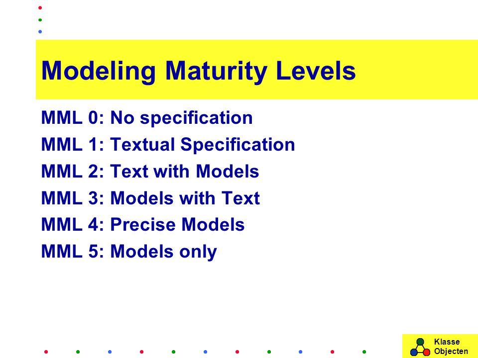 Klasse Objecten Modeling Maturity Levels MML 0: No specification MML 1: Textual Specification MML 2: Text with Models MML 3: Models with Text MML 4: Precise Models MML 5: Models only