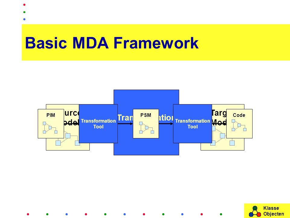 Klasse Objecten Basic MDA Framework Source Model Target Model Transformation Tool CodePIMPSM Transformation Tool Transformation Tool