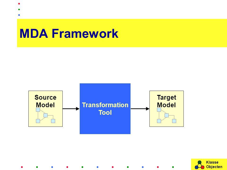 Klasse Objecten MDA Framework Source Model Target Model Transformation tool Transformation definition Transformation Tool
