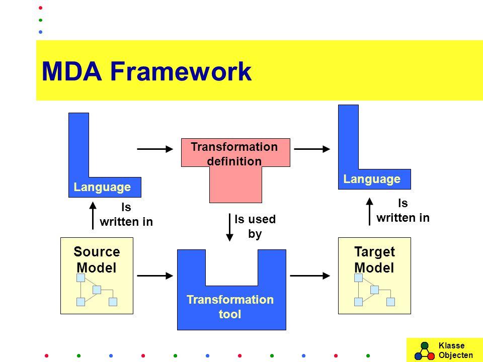 Klasse Objecten MDA Framework Source Model Target Model Transformation tool Language Is written in Is used by Language Is written in Transformation definition