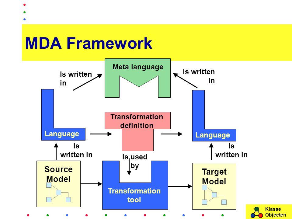 Klasse Objecten MDA Framework Source Model Target Model Transformation tool Transformation definition Language Is written in Is used by Is written in Meta language Is written in Is written in