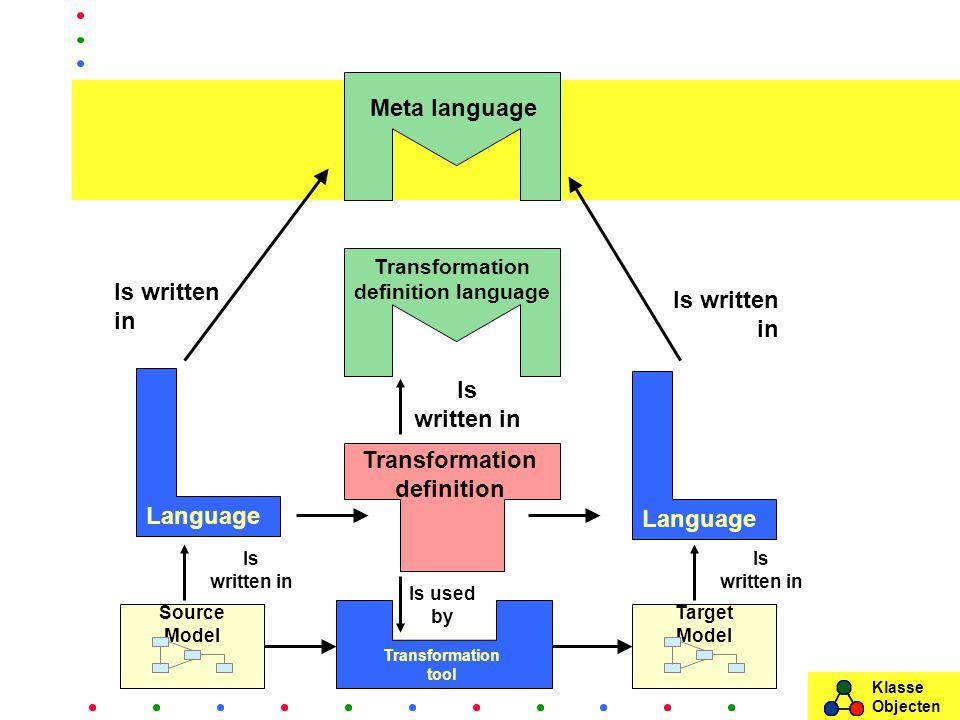 Klasse Objecten Source Model Target Model Transformation tool Transformation definition Language Is written in Is used by Is written in Meta language Is written in Is written in Transformation definition language Is written in