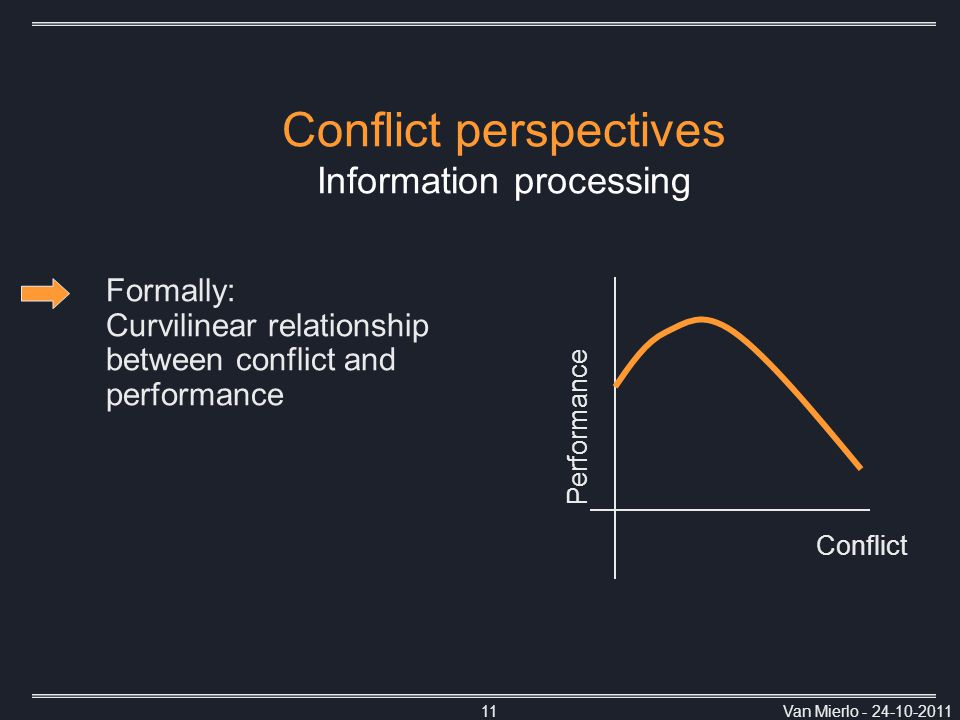 Van Mierlo - 24-10-201111 Conflict perspectives Information processing Conflict Performance Formally: Curvilinear relationship between conflict and performance