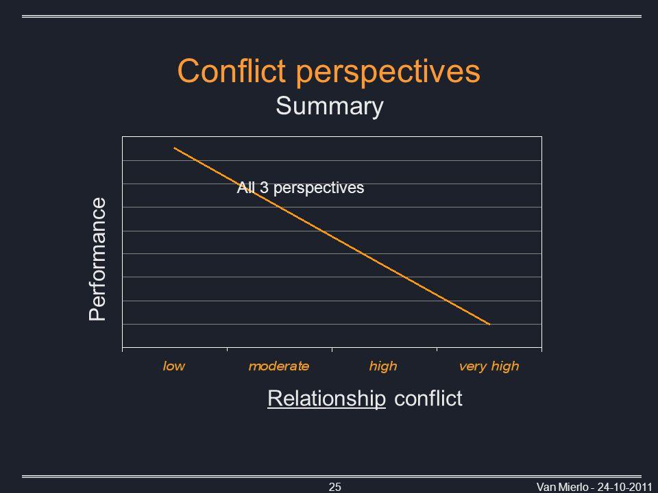 Van Mierlo - 24-10-201125 Conflict perspectives Summary Relationship conflict All 3 perspectives Performance