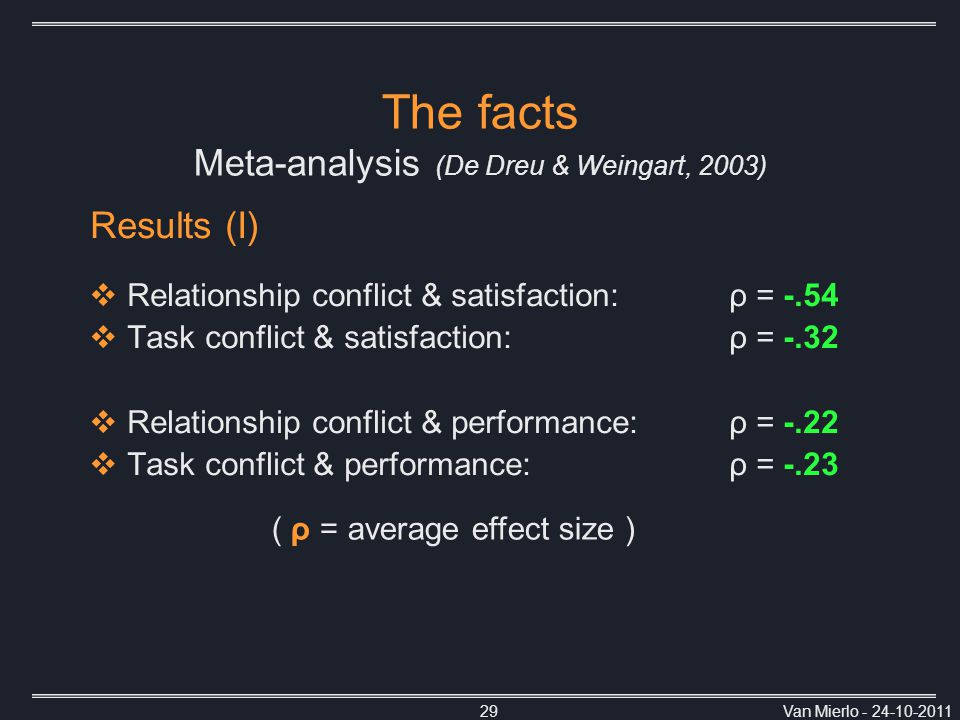 Van Mierlo - 24-10-201129 Results (I)  Relationship conflict & satisfaction: ρ = -.54  Task conflict & satisfaction:ρ = -.32  Relationship conflict & performance:ρ = -.22  Task conflict & performance: ρ = -.23 The facts Meta-analysis (De Dreu & Weingart, 2003) ( ρ = average effect size )