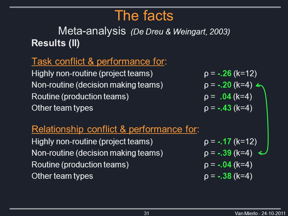Van Mierlo - 24-10-201131 Task conflict & performance for: Highly non-routine (project teams)ρ = -.26 (k=12) Non-routine (decision making teams)ρ = -.