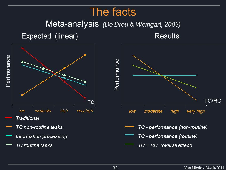 Van Mierlo - 24-10-201132 TC/RC Performance The facts Meta-analysis (De Dreu & Weingart, 2003) Perfmorance Traditional TC non-routine tasks Information processing TC routine tasks TC Expected (linear) TC - performance (non-routine) TC - performance (routine) TC = RC (overall effect) Results