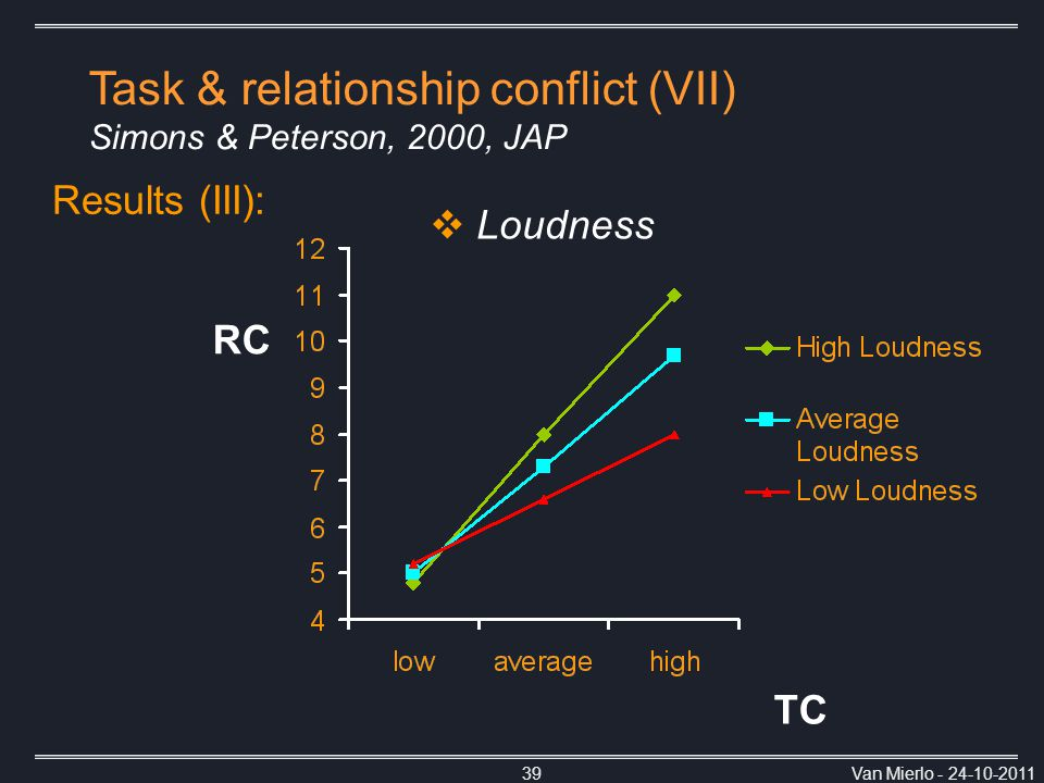 Van Mierlo - 24-10-201139 Results (III): Task & relationship conflict (VII) Simons & Peterson, 2000, JAP TC RC  Loudness