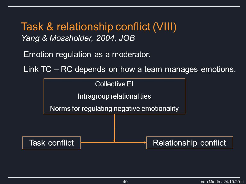 Van Mierlo - 24-10-201140 Task conflictRelationship conflict Collective EI Intragroup relational ties Norms for regulating negative emotionality Emoti
