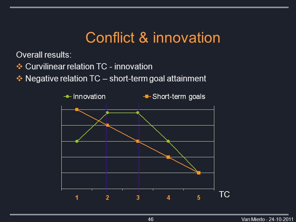 Van Mierlo - 24-10-201146 Conflict & innovation TC Overall results:  Curvilinear relation TC - innovation  Negative relation TC – short-term goal attainment