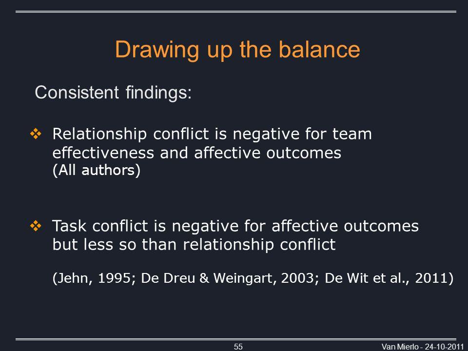 Van Mierlo - 24-10-201155  Relationship conflict is negative for team effectiveness and affective outcomes (All authors)  Task conflict is negative for affective outcomes but less so than relationship conflict (Jehn, 1995; De Dreu & Weingart, 2003; De Wit et al., 2011) Drawing up the balance Consistent findings: