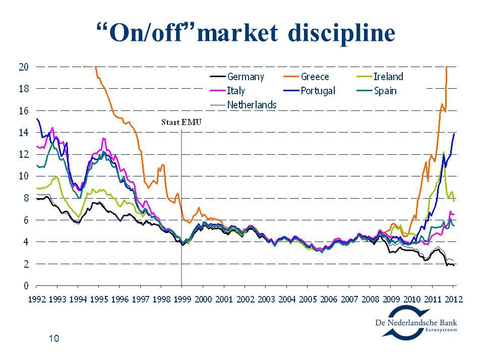 10 On/off market discipline