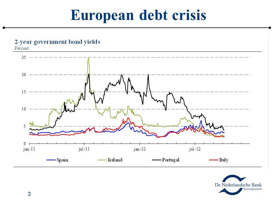 3 European debt crisis