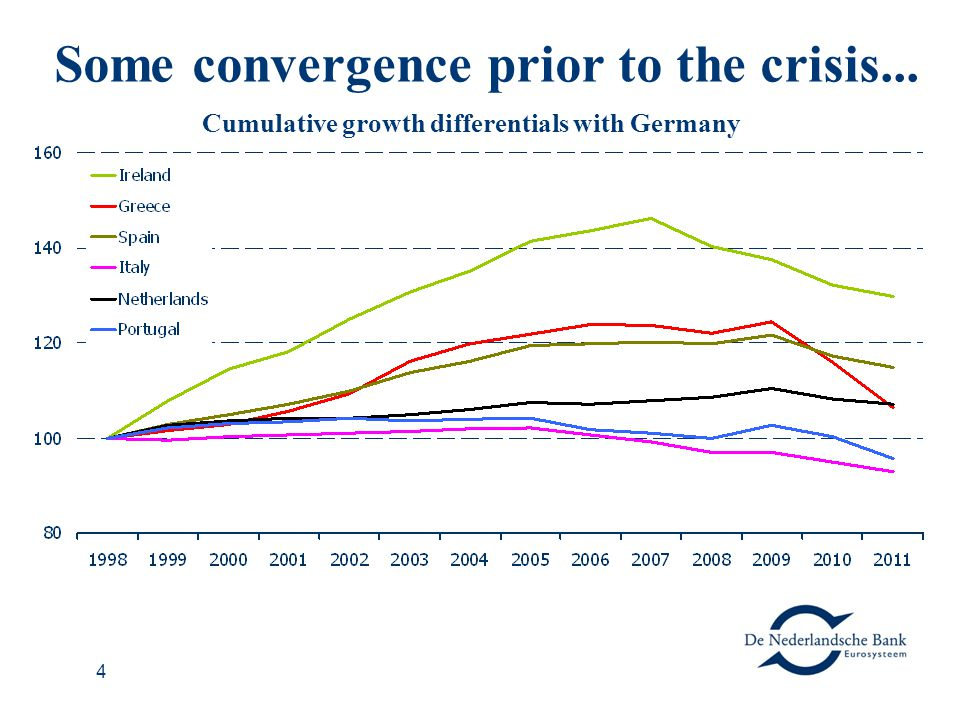 4 Some convergence prior to the crisis... Cumulative growth differentials with Germany